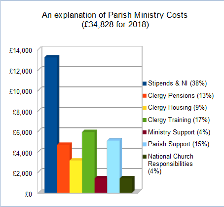 Parish Ministry Costs
